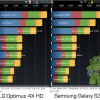 Сравнение Samsung Galaxy Note 2 vs LG Optimus 4X HD